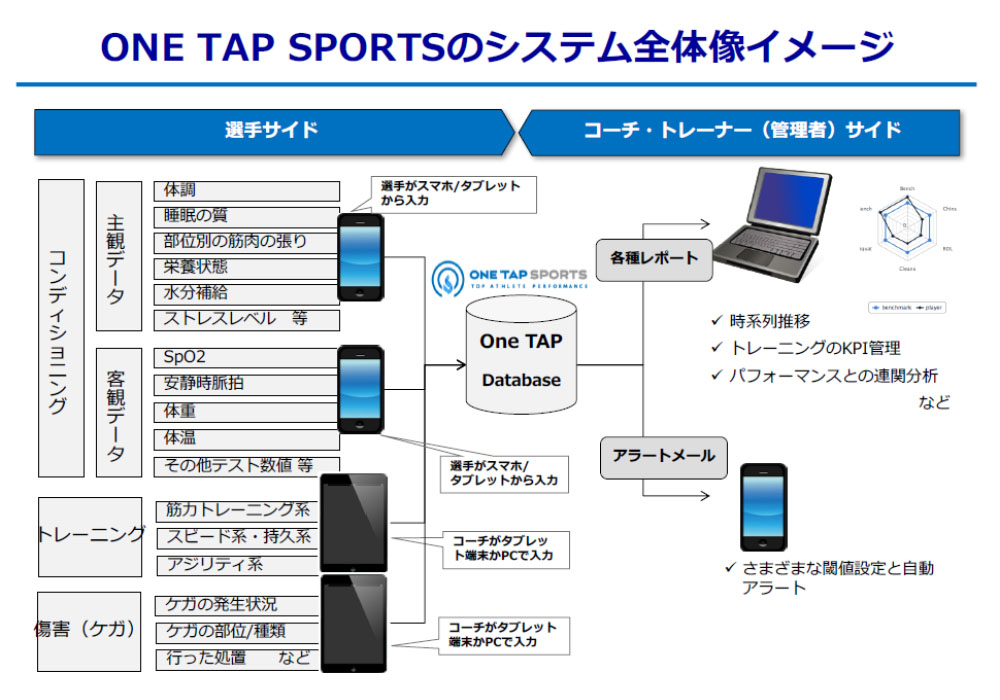 One-Tap Sports